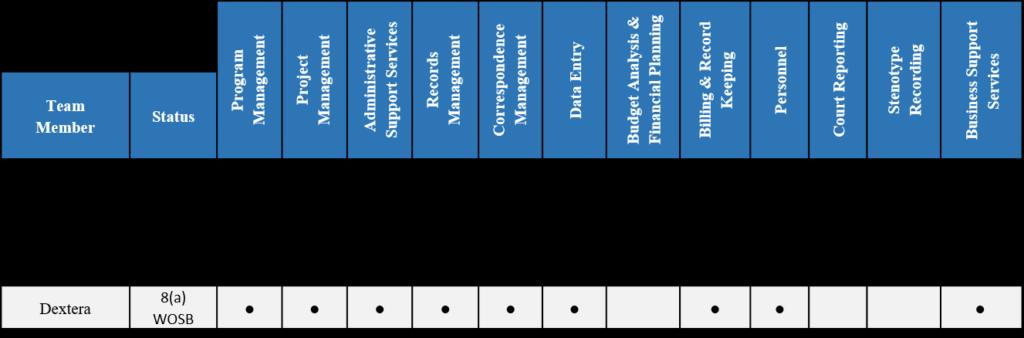 Team ISI Capabilities Chart